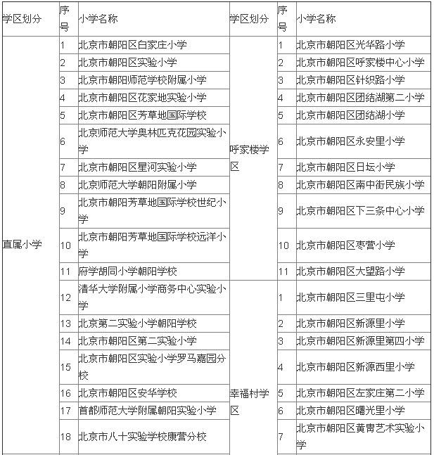 朝阳区学区划分1.jpg