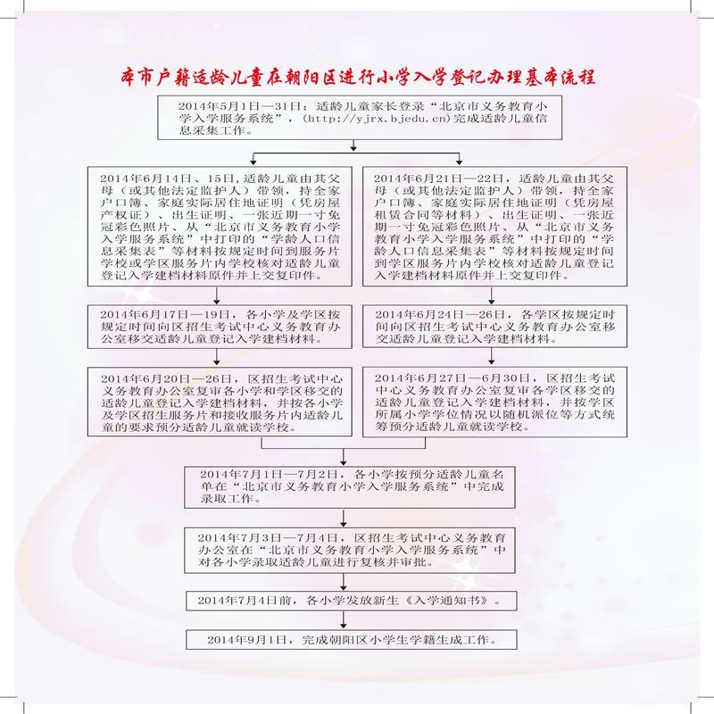 朝阳区小学登记1.jpg