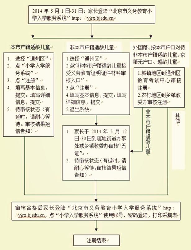 通州小学注册流程图_副本.jpg