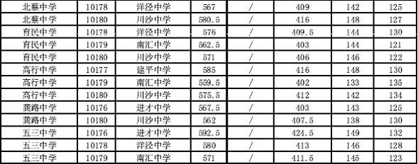 """浦东新区中考""""名额分配""""3.jpg"""