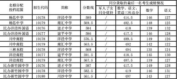 """浦东新区中考""""名额分配""""1.jpg"""