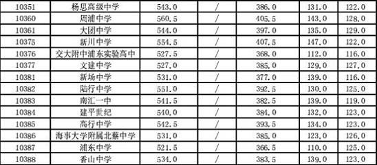 """浦东新区中考""""中职校""""2.jpg"""