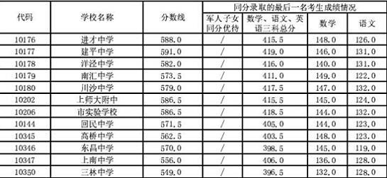 """浦东新区中考""""中职校"""".jpg"""