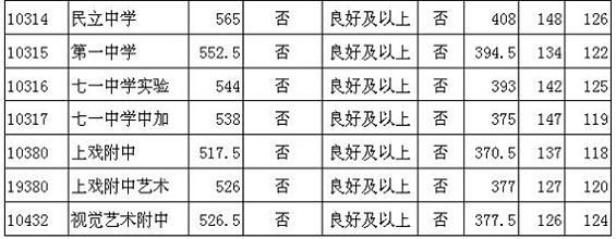 """静安区中考""""普通高中""""最低投档分数线2.jpg"""