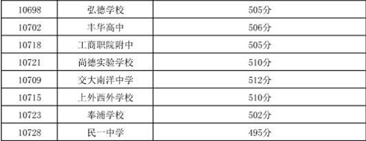 """嘉定区中考""""普通高中""""最低投档分数线3.jpg"""