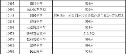 """嘉定区中考""""普通高中""""最低投档分数线2.jpg"""