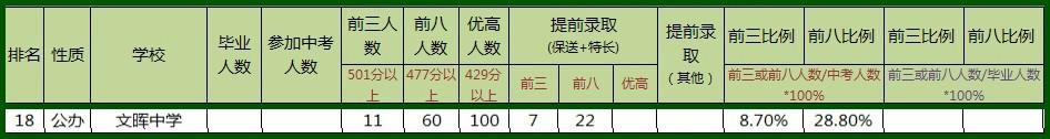 文辉中学中考成绩.jpg