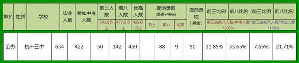 杭州十三中中考成绩2014.jpg