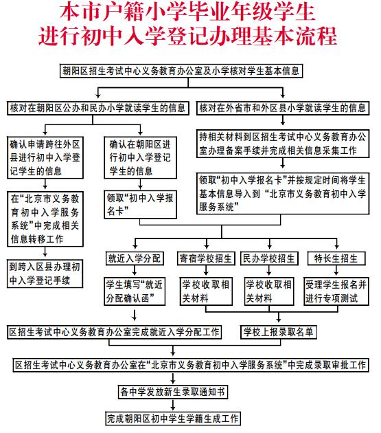 朝阳区小升初入学流程图1.jpg