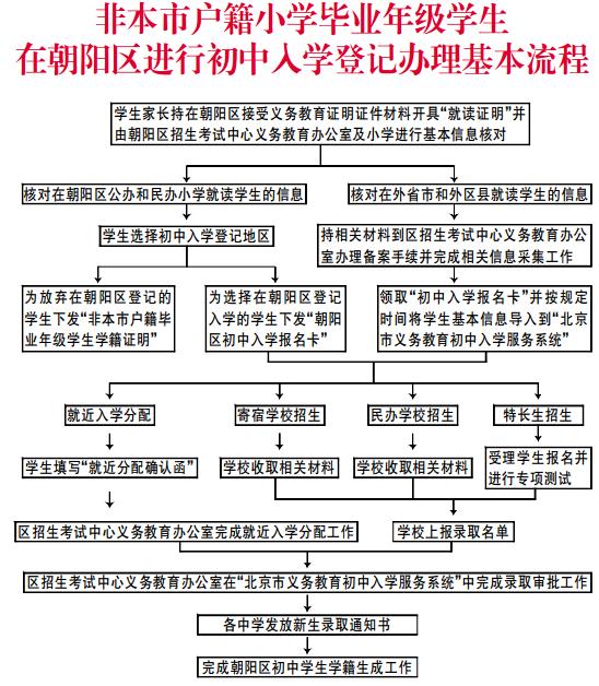 朝阳区小升初入学流程图2.jpg