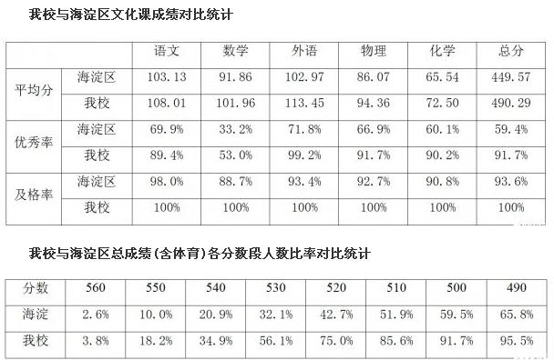 北京海淀外国语中考成绩.jpg