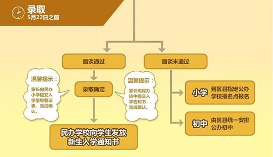 """2015上海小升初,2015上海义务教育义务教育阶段学校招生的实施意见已发布,小编根据《实施意见》内容,汇总了2015上海民办中小学报名流程、面谈、录取等招生的详细信息,2015上海小升初参考。 2015上海民办中小学报名  2015上海小升初,对于有意愿选择民办中、小学校就读的学生,家长可登陆""""上海市义务教育入学报名系统,点击""""民办小学报名""""或""""民办初中报名""""进行网上报名,每个适龄儿童、少年可填报2所民办小学或者3所民办初中。"""